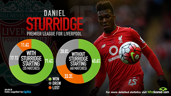 WhoScored Sturridge