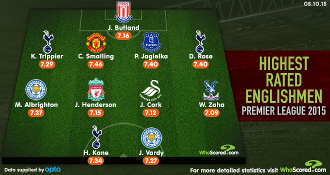 WhoScored EnglandXI