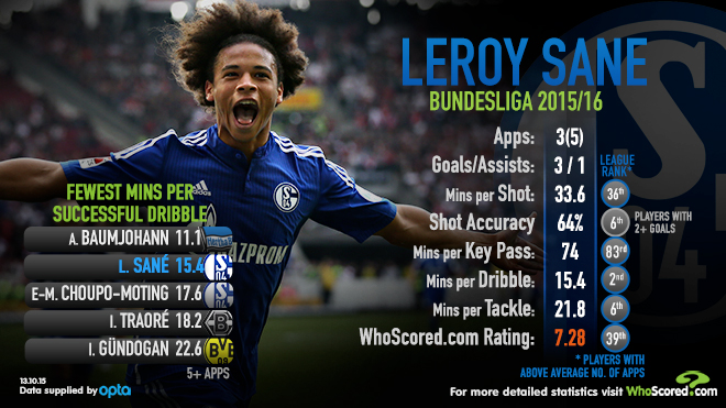 Leroy Sane WhoScored