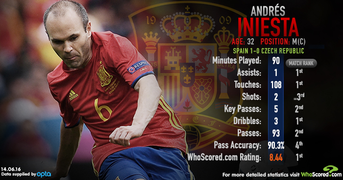 Andres Iniesta graphic
