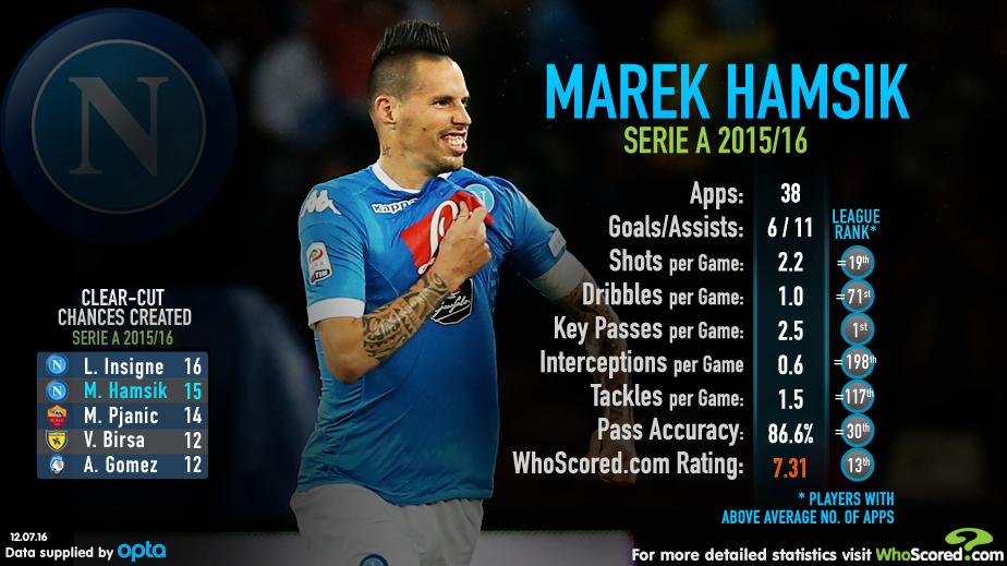 Marek Hamseik Whoscored