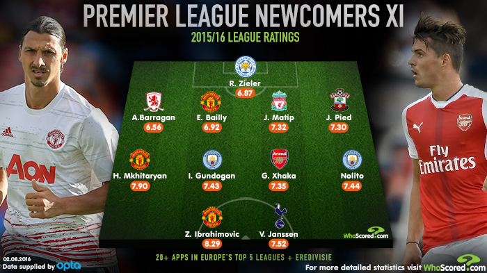 Newcomers Whoscored