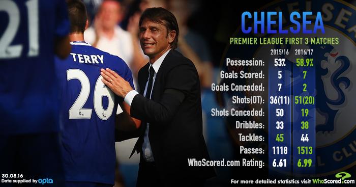 WhoScored Chelsea