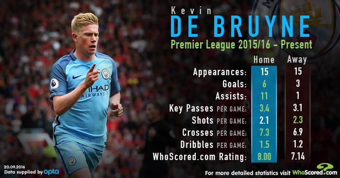 DEBruyne Whoscored