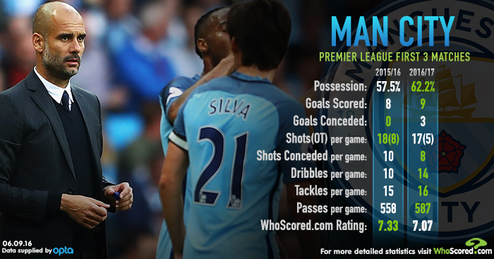 Man City Whoscored