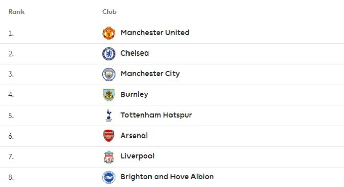 Revealed the premier league table topped by man united football365 revealed the premier league table topped by man united stopboris Gallery