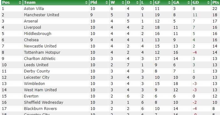 Looking at ten-game Premier League tables from the past - Football365
