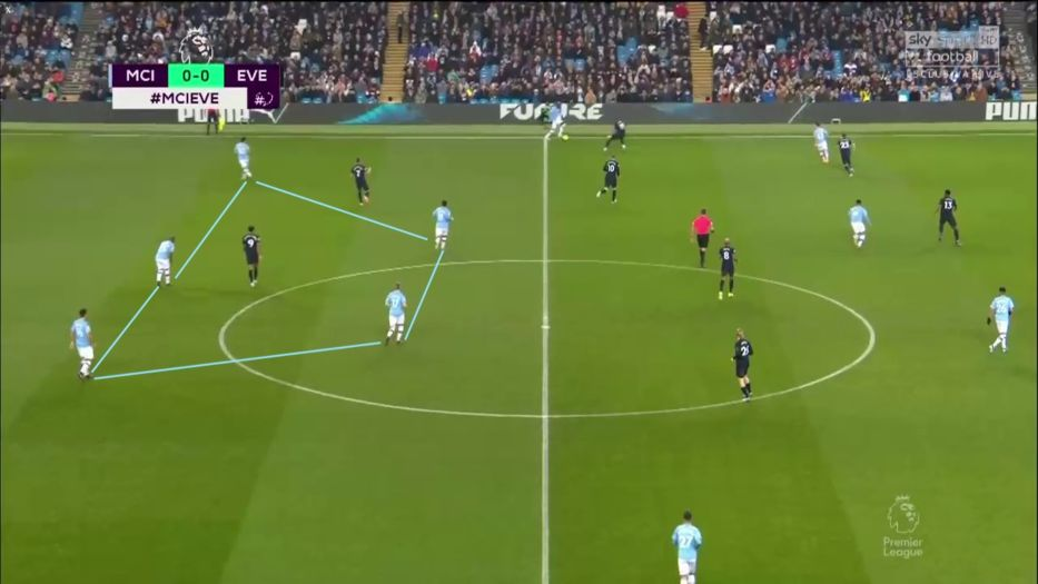 Man City Tactics 3 4 3 Five Guys 1 - How Pep Guardiola has used Liverpool gap to innovate again