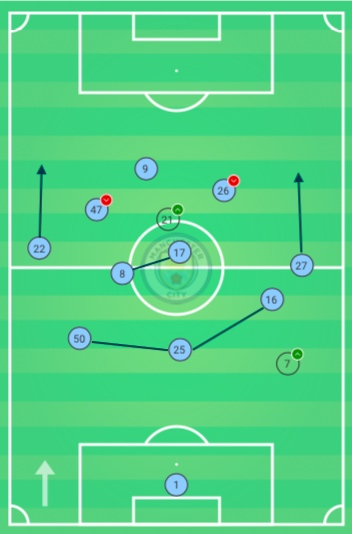 Man City Average Positions vs Everton - How Pep Guardiola has used Liverpool gap to innovate again