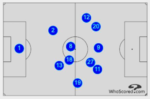 Everton Average Positions - Examining Everton's 'possession with purpose' tactics