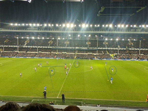 Everton Tactics Ancelotti Attack 1 - Examining Everton's 'possession with purpose' tactics