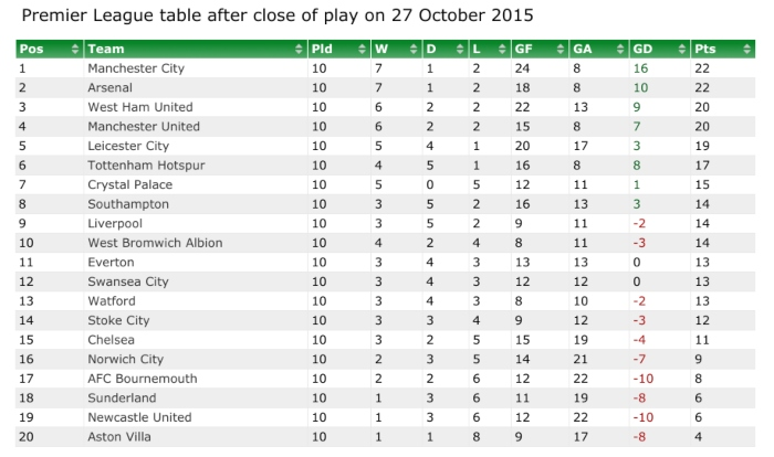 Looking At Ten Game Premier League Tables From The Past Football News