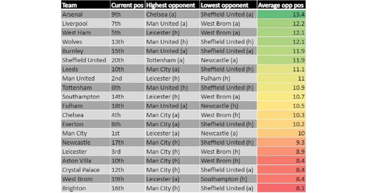 Premier League run-in table