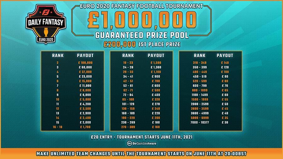 FanTeam Prize pool
